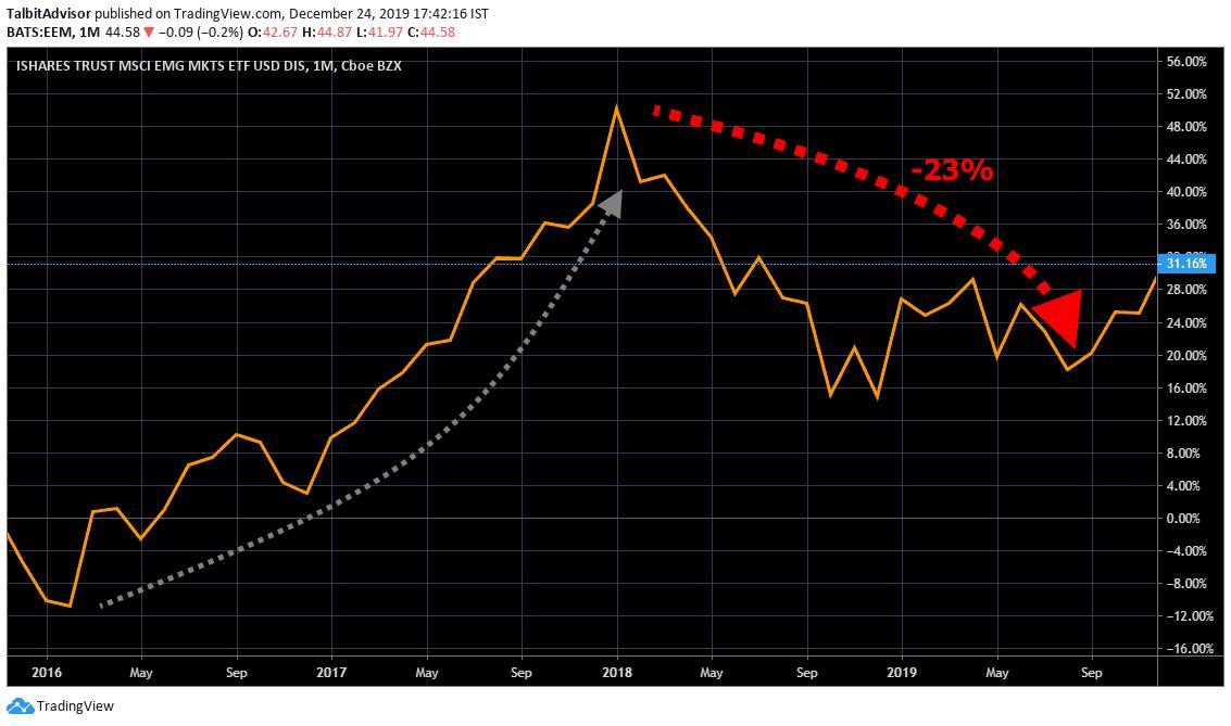 191222_MSCI-Emerging-Markets-Longterm_Chart-1