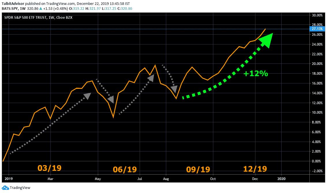 SP500 Short term Chart