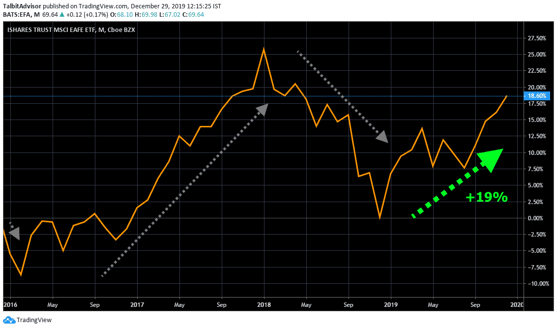 MSCI EAFE Long term Chart
