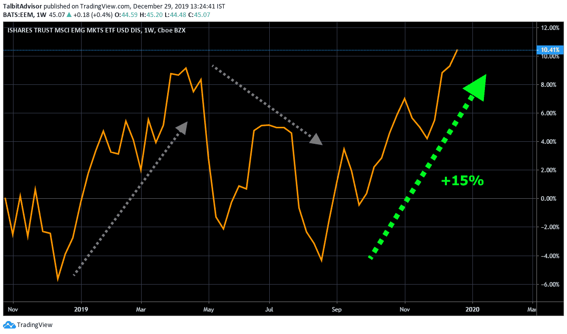 MSCI Emerging Markets Short term Chart