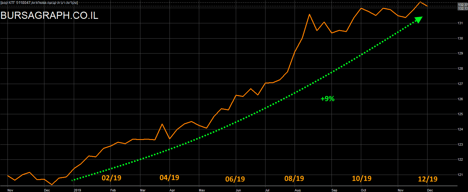 ISRAEL BOND INDEX SHORT TERM CHART