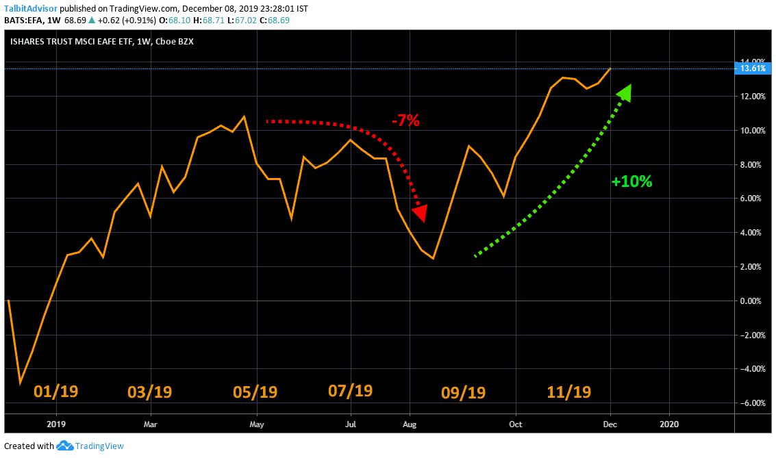 MSCI EAFE Markets Shortterm Chart