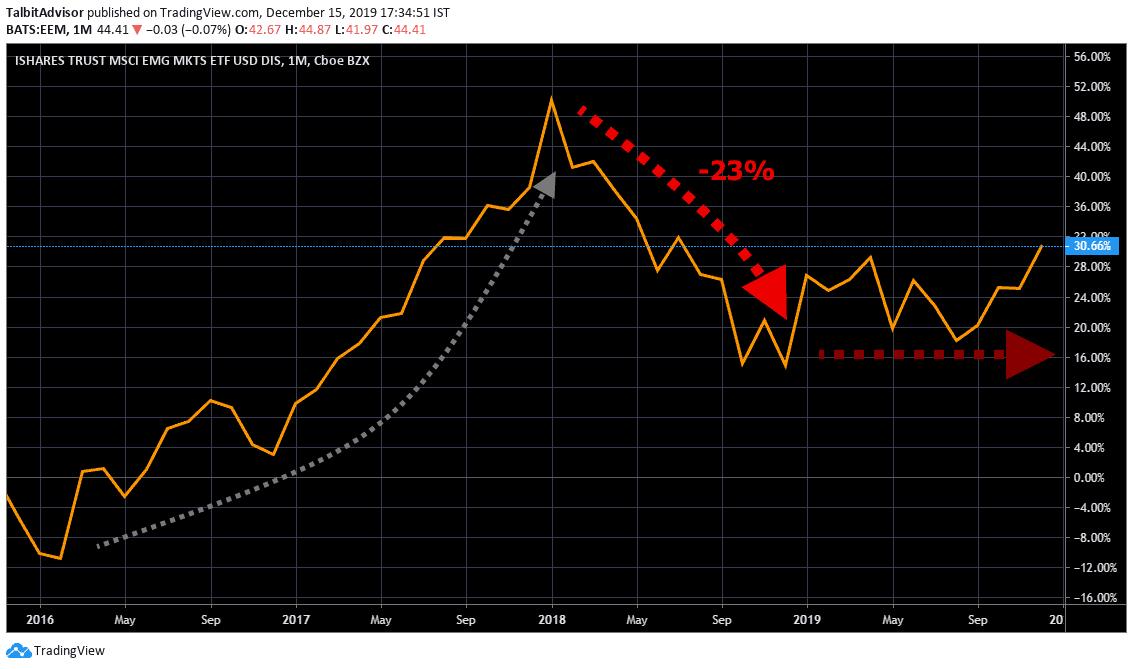 MSCI Emerging Markets Longterm Chart