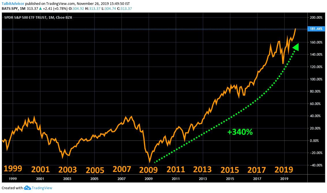S&P500 Longterm Chart