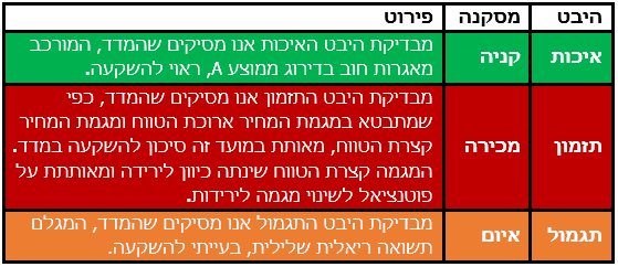 IGOV Action Plan