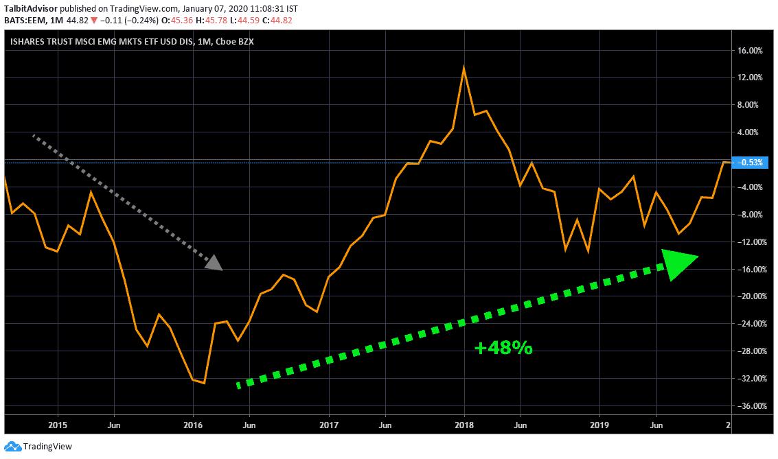MSCI Emerging Markets Long term Chart
