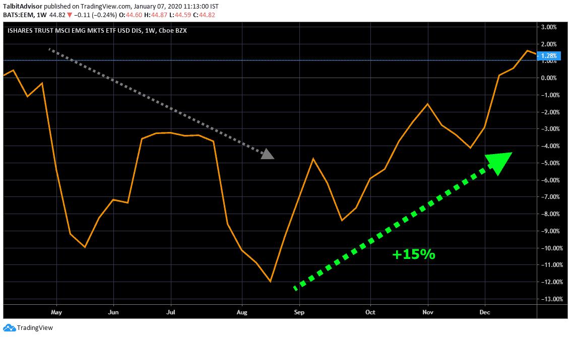 MSCI Emerging Markets Short term Chart