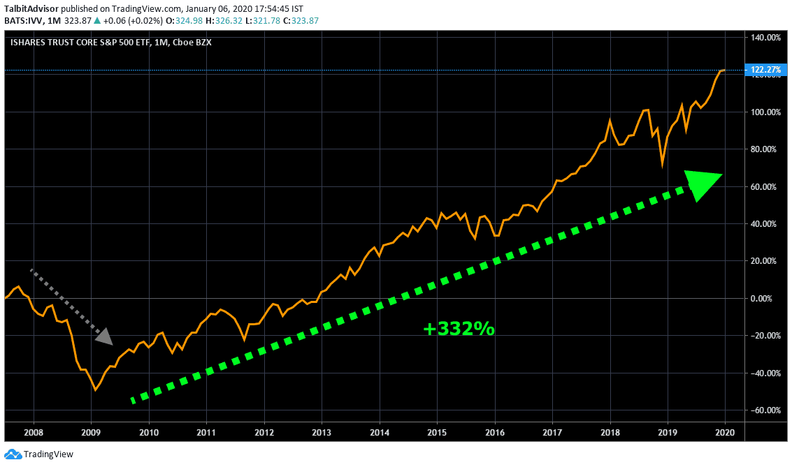 SP500 Long term Chart