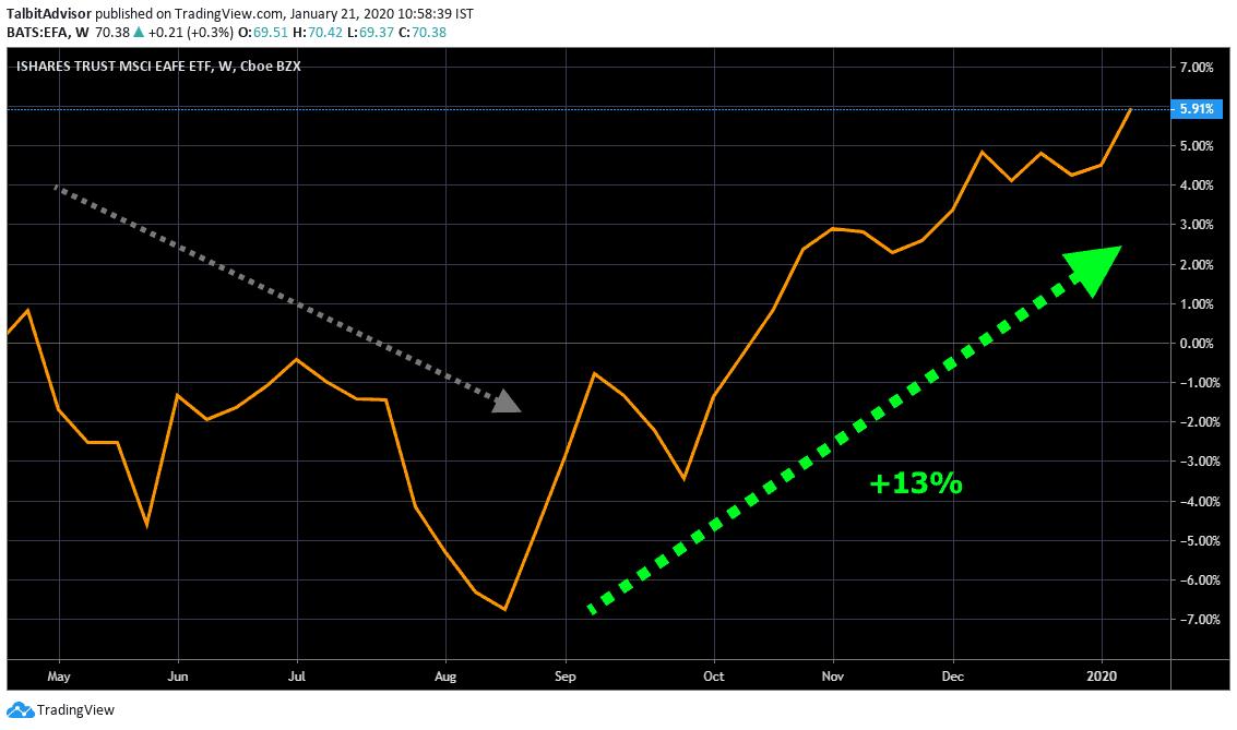 MSCI EAFE Short term Chart