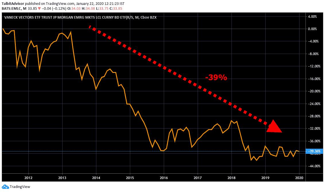 J.P. Morgan Emerging Markets Bond Long Term