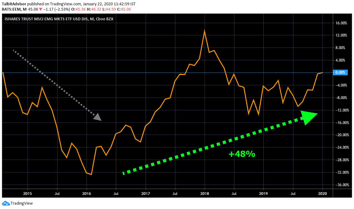 MSCI Emerging Markets Long term Chart