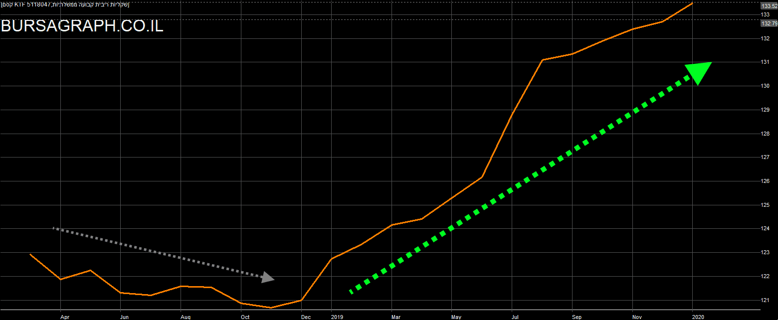 ISRAEL BOND INDEX LONG TERM CHART