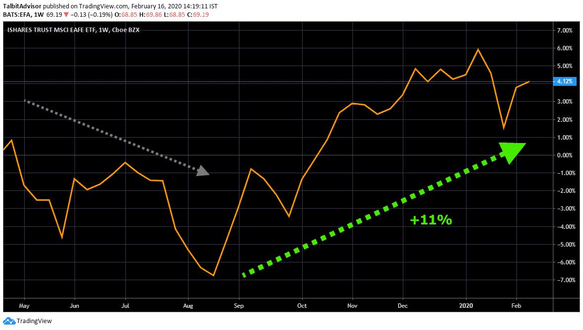 MSCI EAFE Price Chart