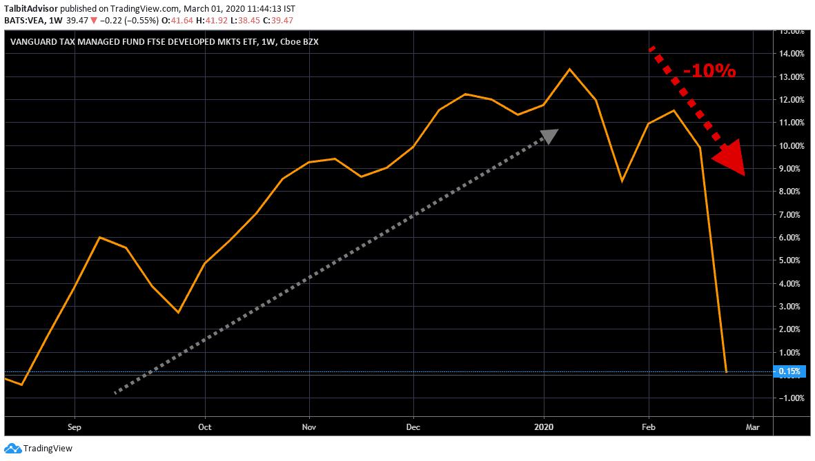 Develop Markets Global Bond Index Chart