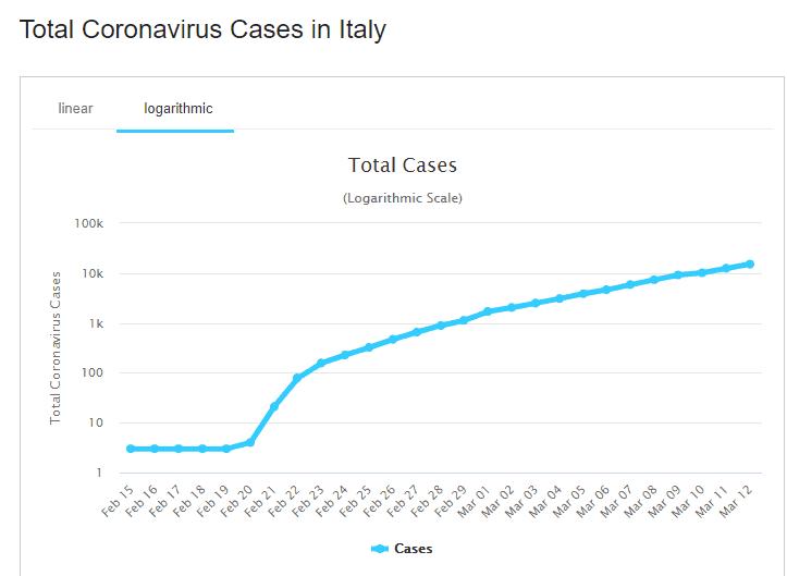 Italy Coronavirus illness