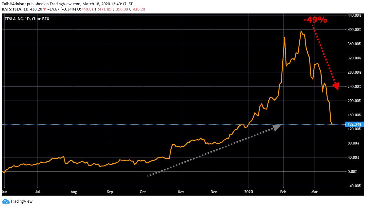 Tesla Price Chart