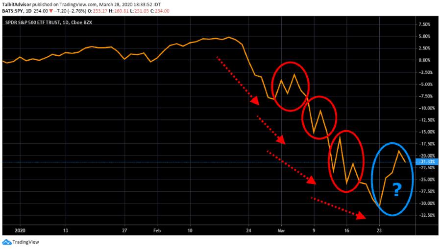 S&P500 Chart Bear Traps