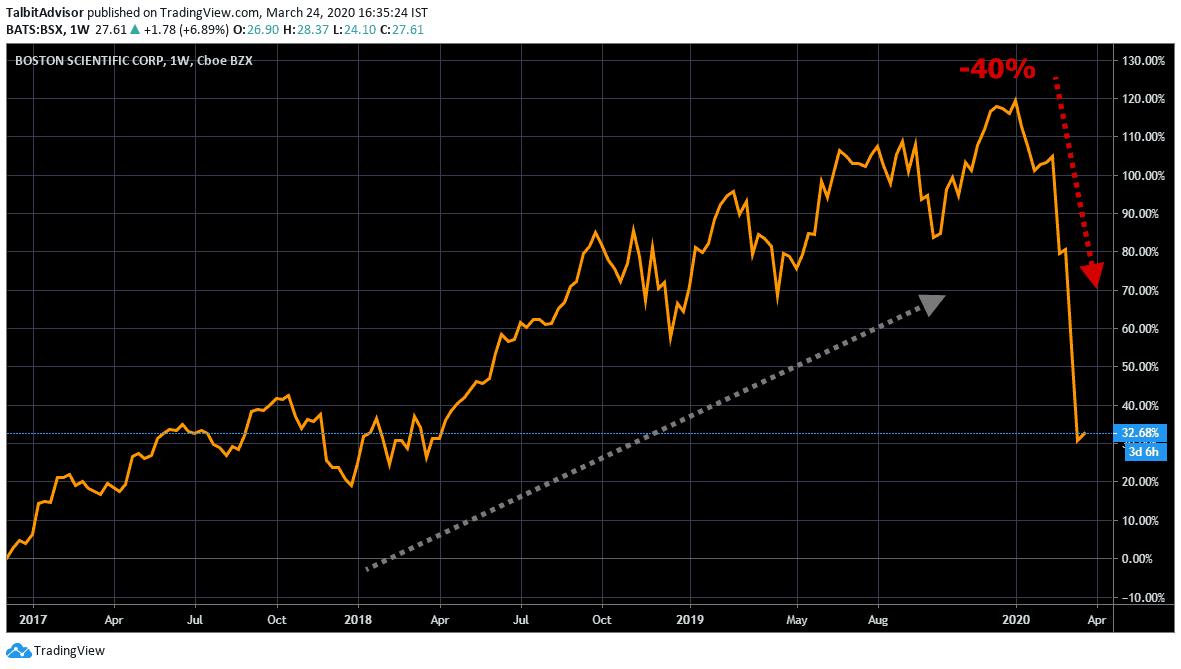 boston scientific Price Chart