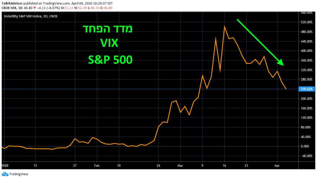 S&P 500 VIX Chart