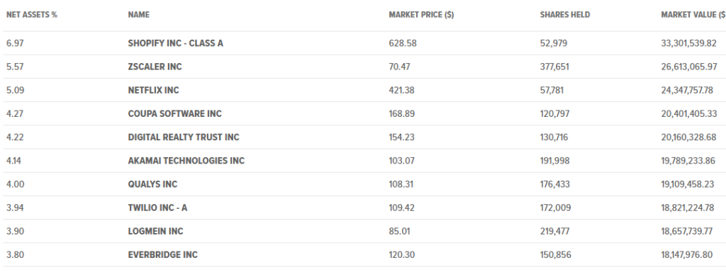 CLOU ETF Top 10 Holdings