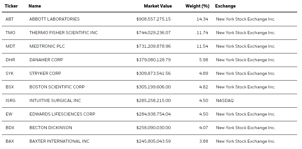 IHI ETF Top 10 Holdings