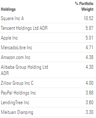 ARKF ETF TOP 10 Stocks