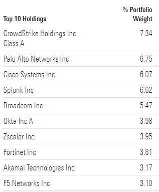 CIBR ETF TOP 10 HOLDINGS