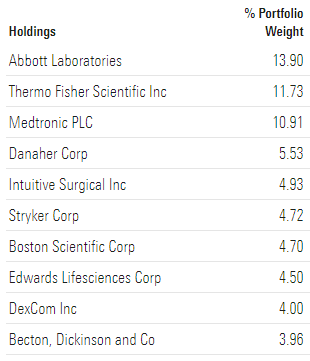 IHI ETF TOP HOLDINGS