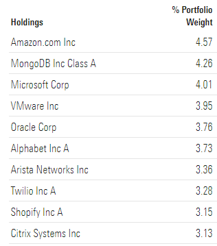 SKYY ETF TOP HOLDINGS