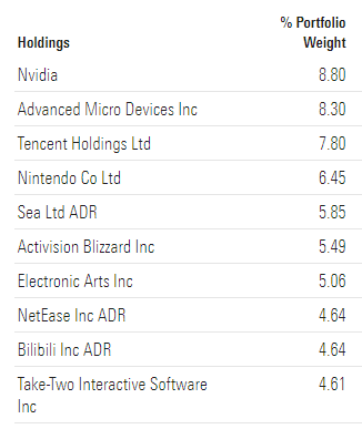 ESPO ETF TOP 10 HOLDINGS