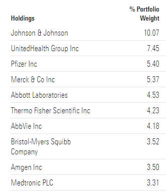 XLV ETF TOP 10 HOLDINGS