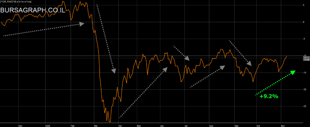 Tel Aviv Large Mid Cap Stock Index