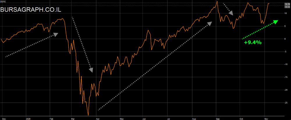 US Total Stock Market Chart