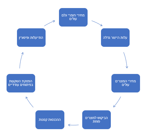 Business Economical Cycle