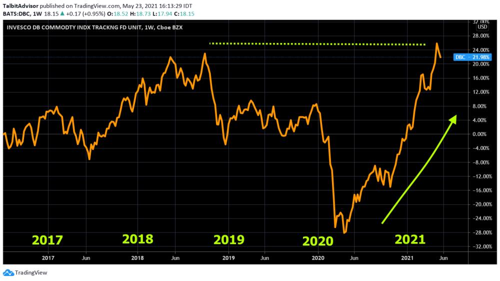 Short-term Commodities chart