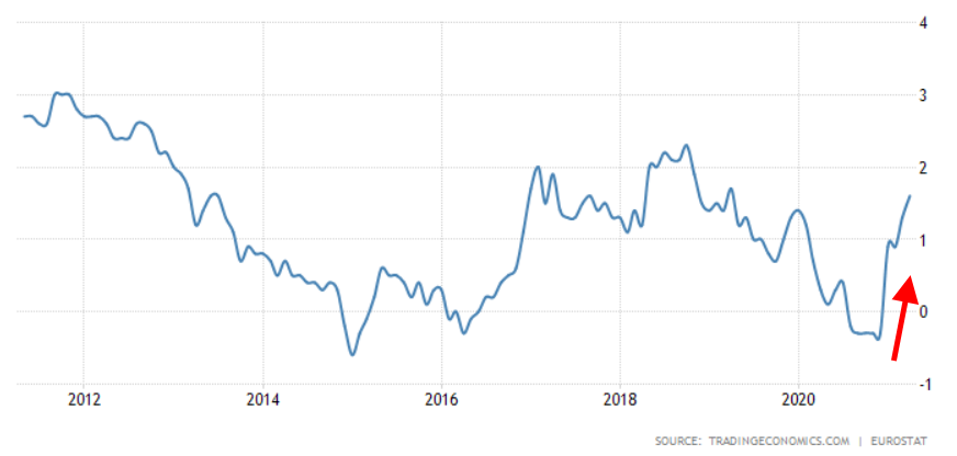 EUROPE INFLATION