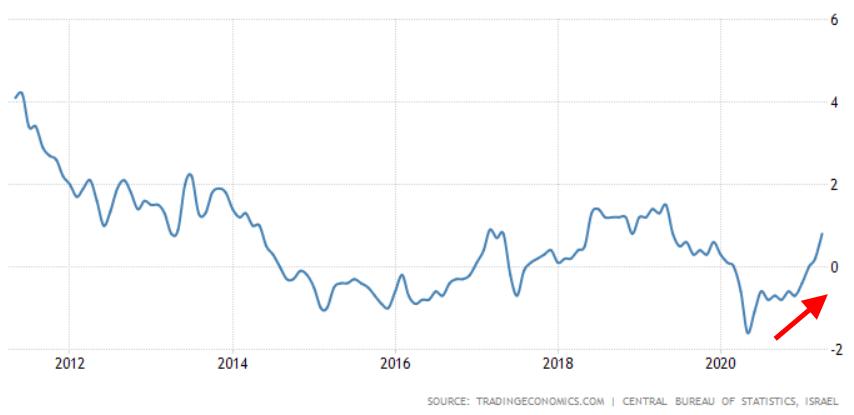 ISRAEL INFLATION